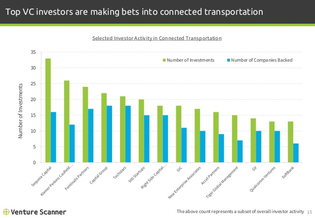 Connected Transportation Investor Activity