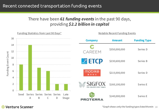 Connected Transportation Recent Funding Events