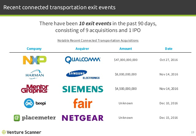 Connected Transportation Recent Exit Events