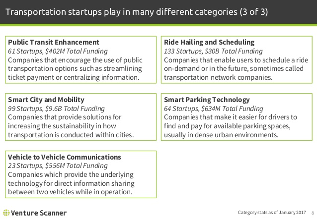 Connected Transportation Categories
