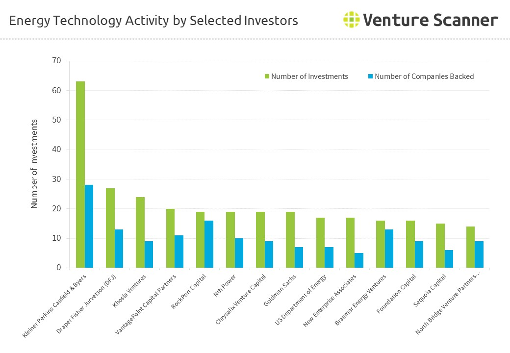 Energy Technology Activity by Selected Investors