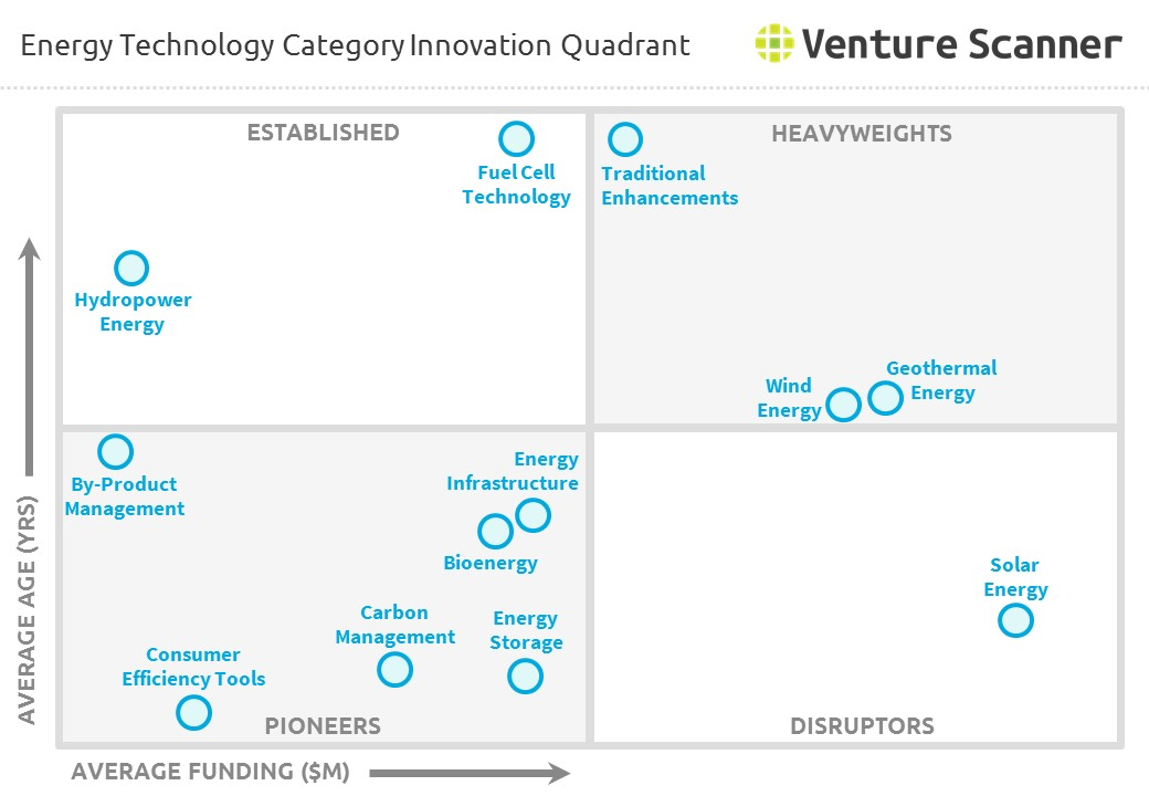 Energy Technology Category Innovation Quadrant