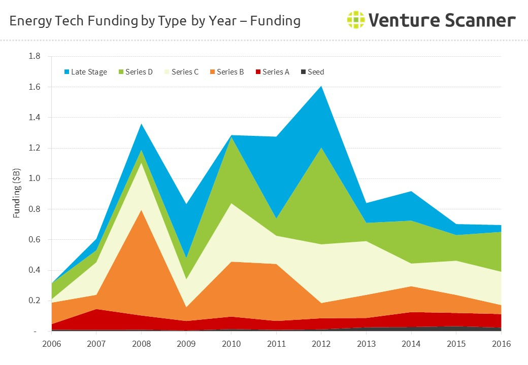 Energy Tech Funding by Type - Amount