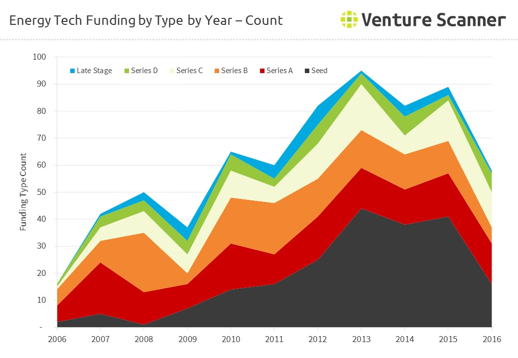 Energy Tech Funding by Type - Count