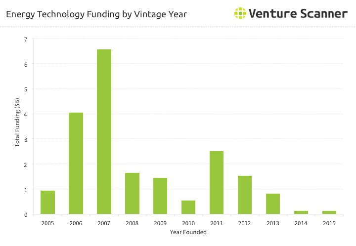 Energy Technology Funding by Vintage Year