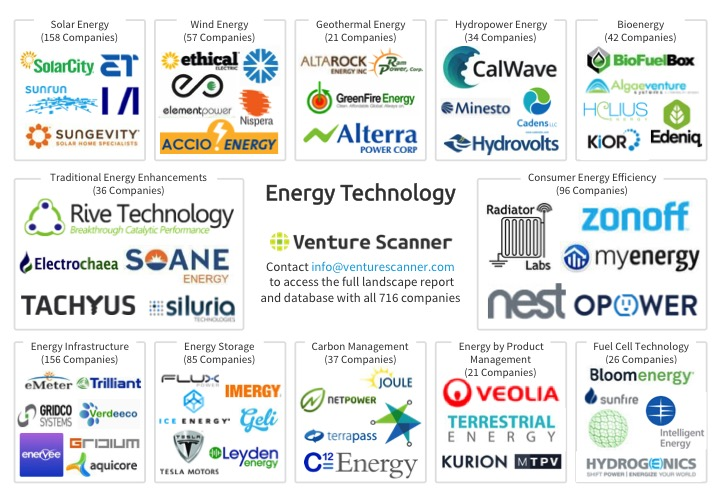 Energy Technology Market Overview Map