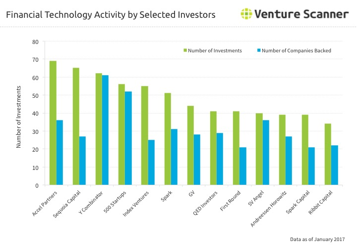 Financial Technology Investor Activity