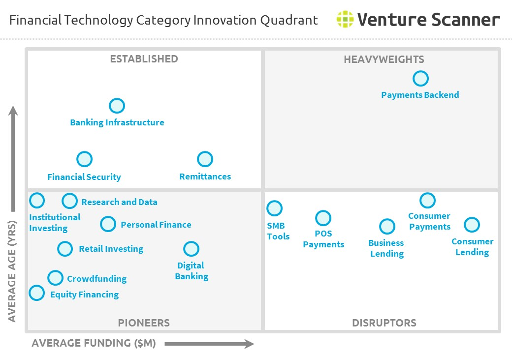 FinTech Category Innovation Quadrant