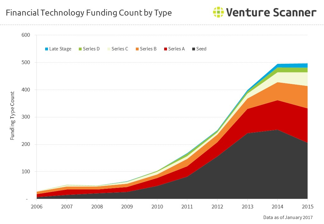 Financial Technology Funding Count by Round