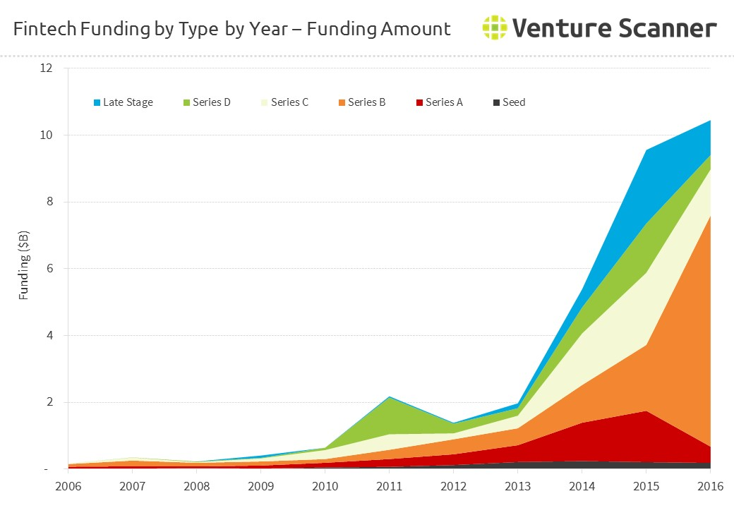 FinTech Funding by Type by Year - Amount
