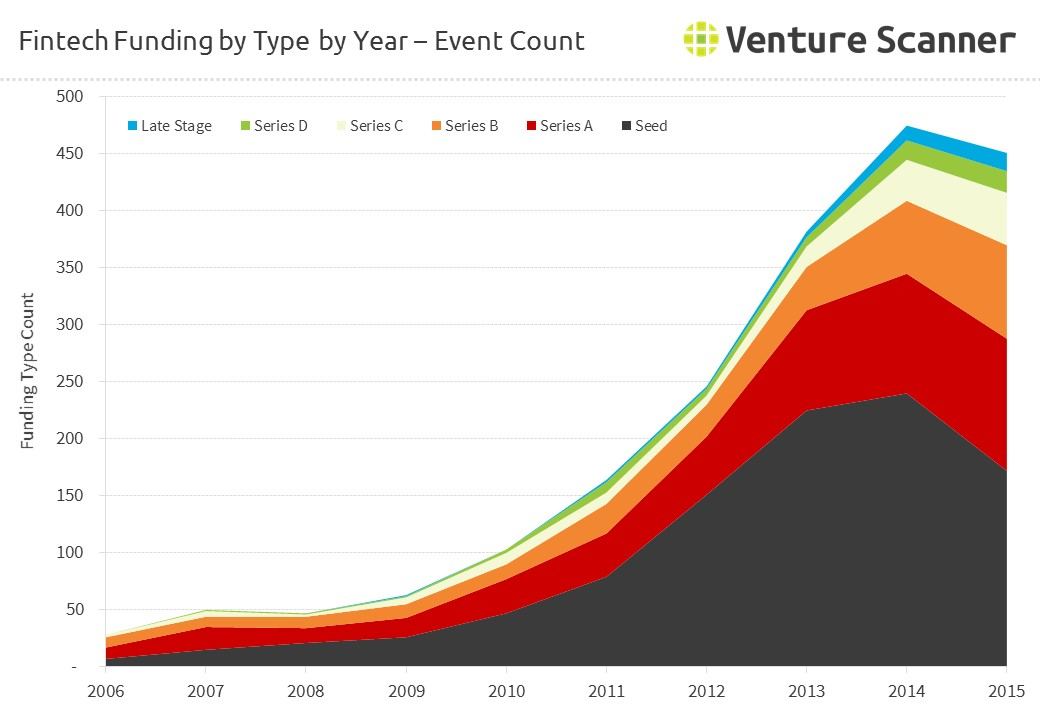 FinTech Funding by Type by Year - Count