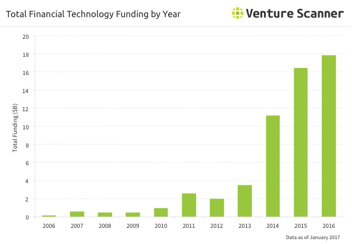 Financial Technology Funding by Year