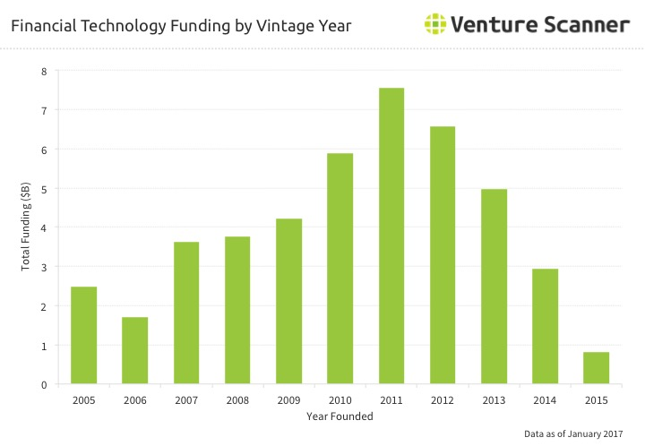 Financial Technology Vintage Year Funding
