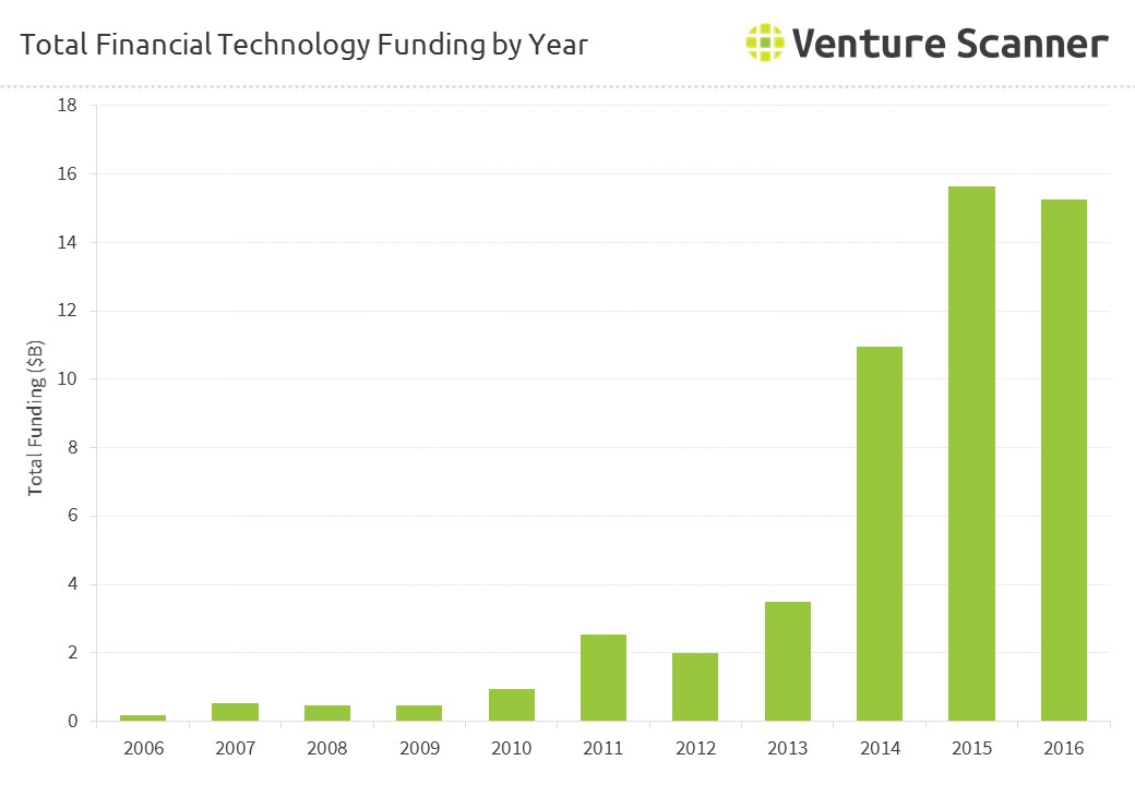 Total Financial Technology Funding by Year