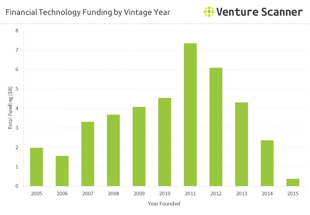 Financial Technology Funding by Vintage Year