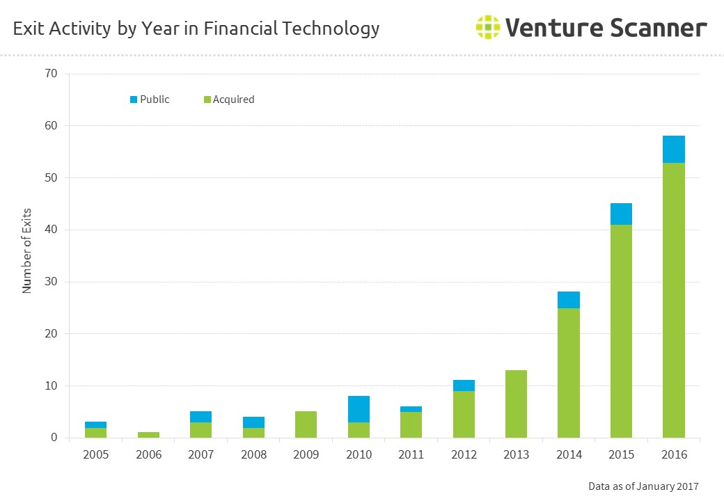 Exit Activity by Year in Financial Technology