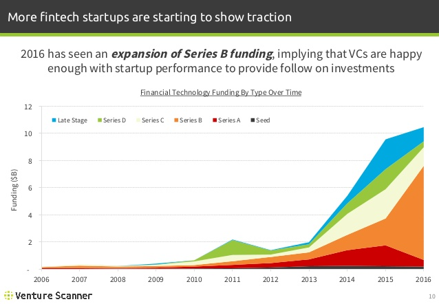 FinTech Funding by Type Over Time