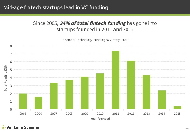 FinTech Funding by Vintage Year