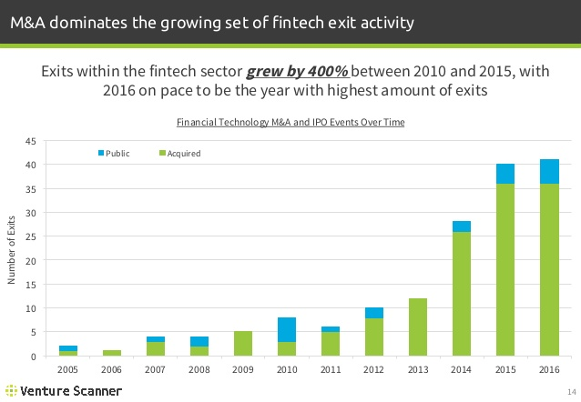 FinTech M&A and IPO Events Over Time