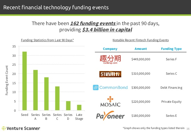 FinTech Recent Funding Events