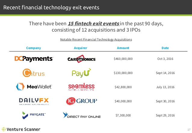 FinTech Recent Exit Events
