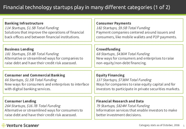 FinTech Category Descriptions 1