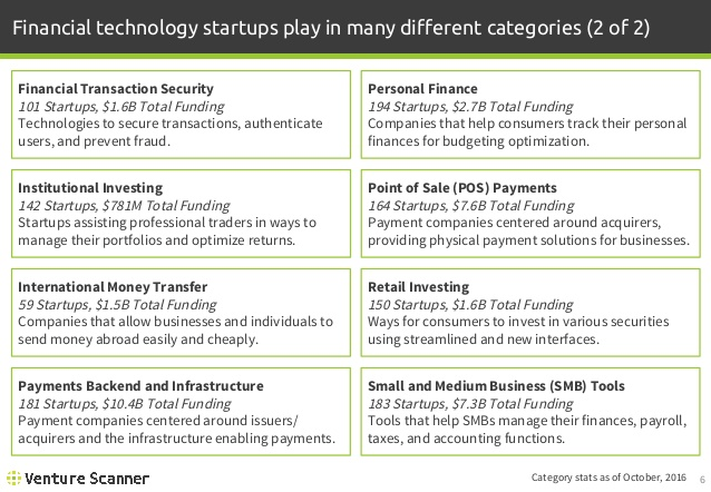 FinTech Category Descriptions 2