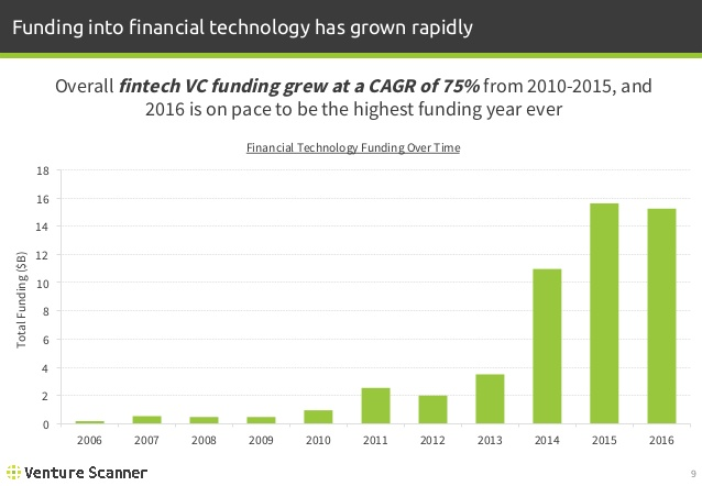 FinTech Funding Over Time