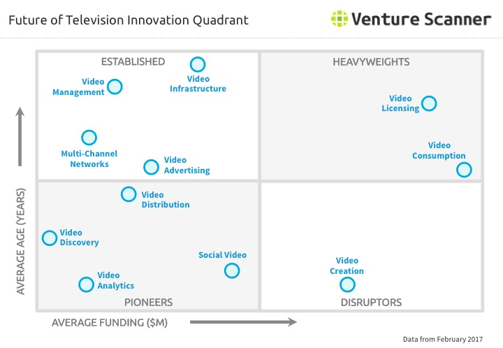 Future of TV Innovation Quadrant