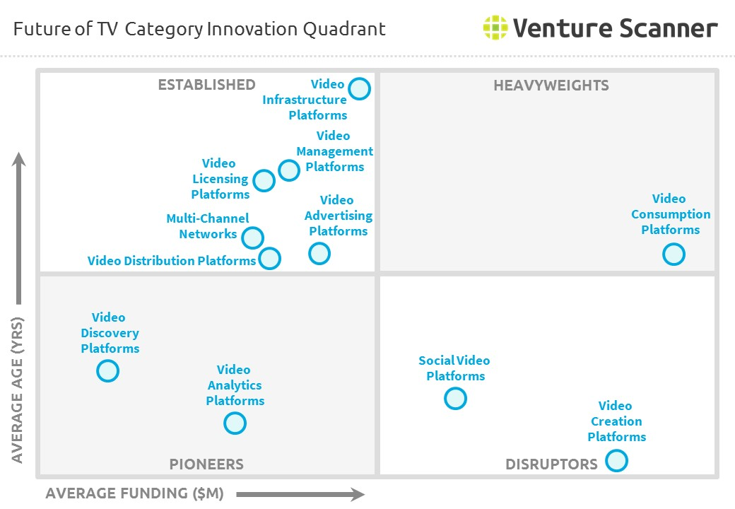 Future of TV Category Innovation Quadrant
