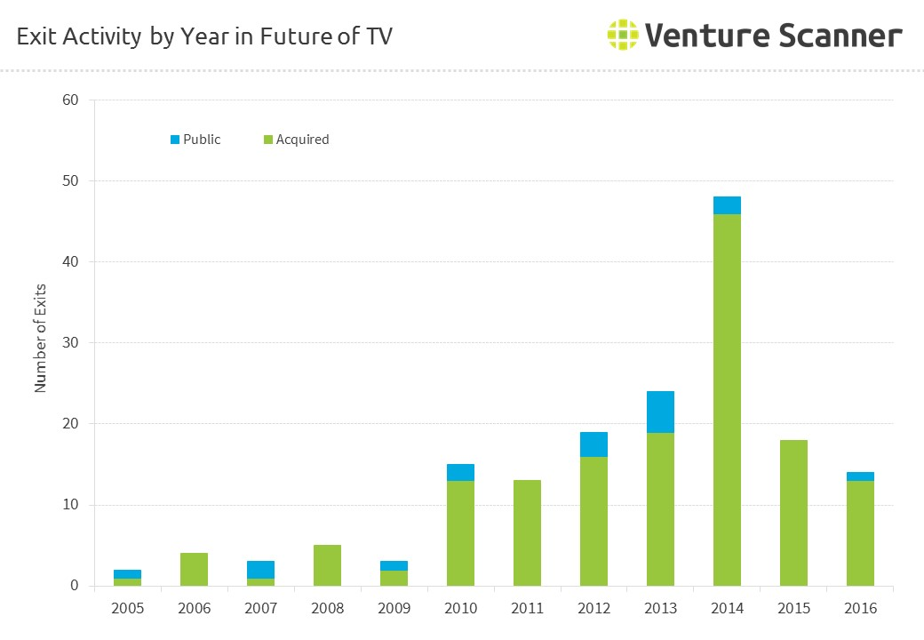 Exit Activity by Year in Future of TV
