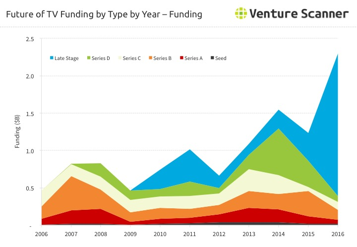 Future of TV Funding Amount by Type