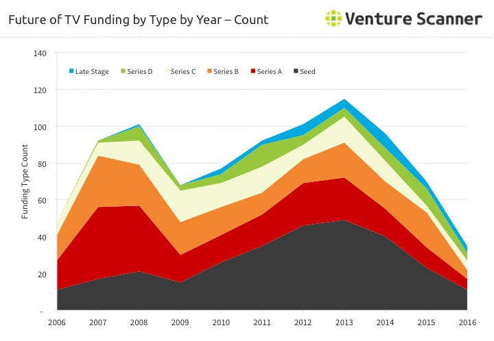 Future of TV Funding Count by Type