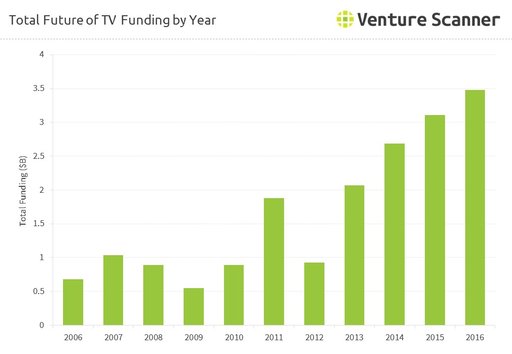 Future of TV Total Funding by Year
