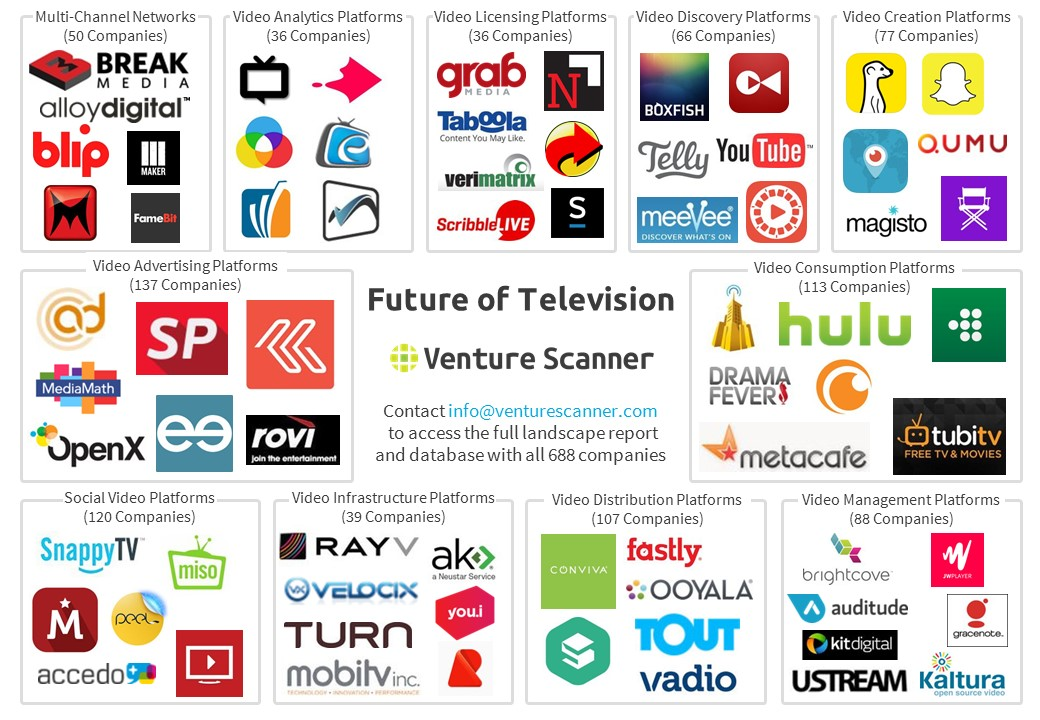 Future of TV Online Video Map