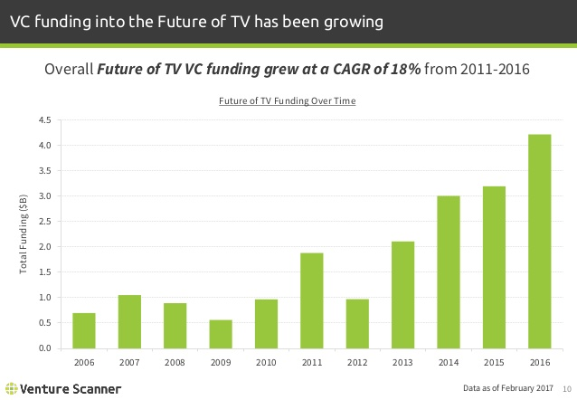 Future of TV Funding By Year
