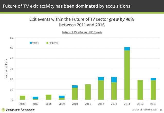Future of TV Exits by Year