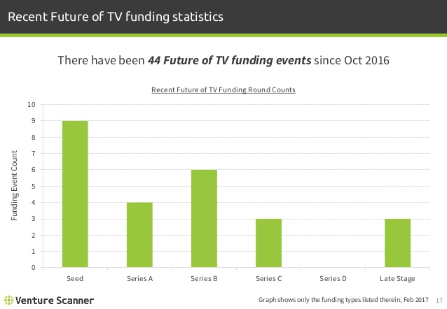 Future of TV Recent Funding Statistics