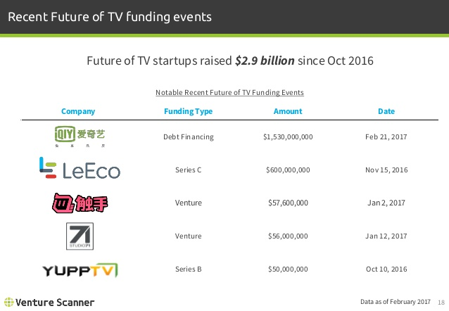Future of TV Recent Funding Events