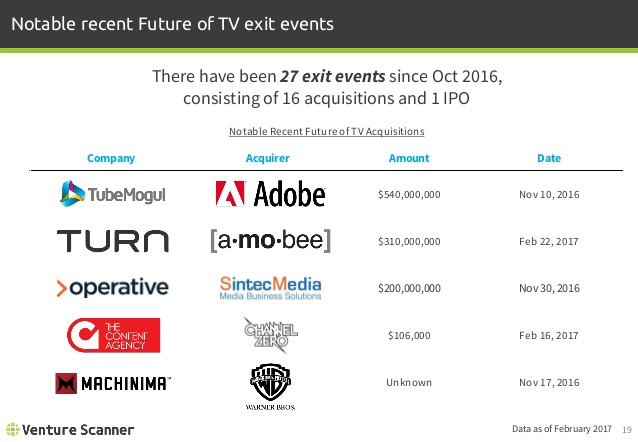 Future of TV Recent Exit Events
