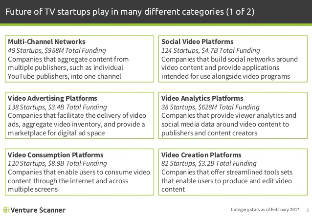 Future of TV Categories