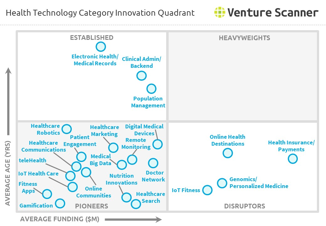 Health Technology Category Innovation Quadrant