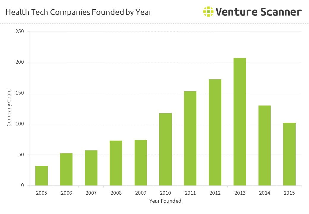 Health Tech Companies Founded by Year