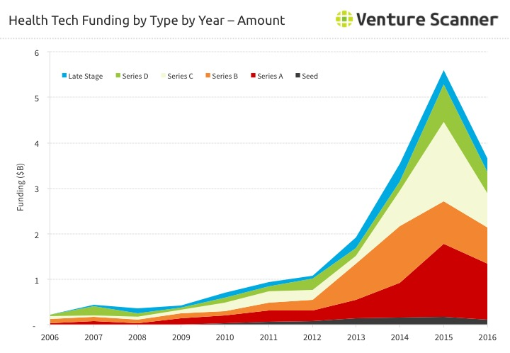 Health Technology Funding Amount by Type