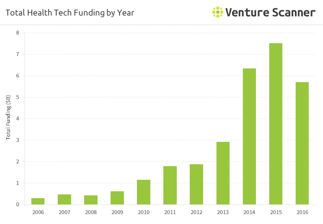 Total HealthTech Funding by Year