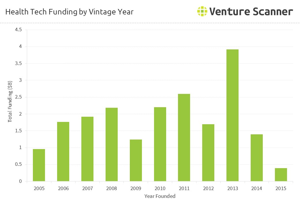 HealthTech Funding by Vintage Year