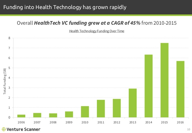 Health Technology Funding Over Time