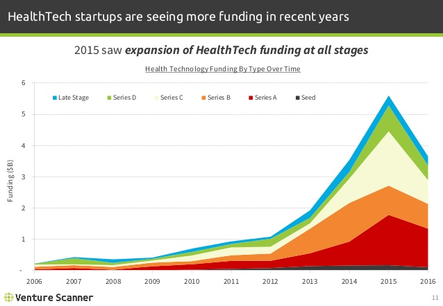 Health Technology Funding by Type