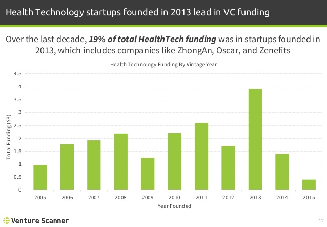 Health Technology Funding by Vintage Year