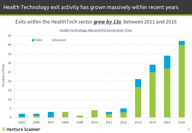 Health Technology Exits by Year